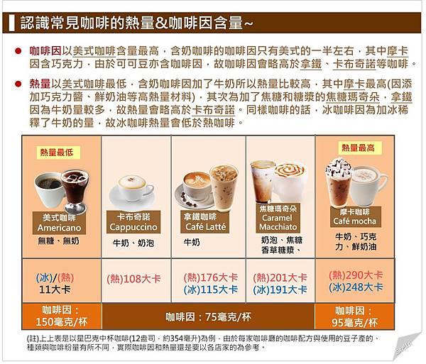 認識常見咖啡的熱量%26;咖啡因含量.jpg