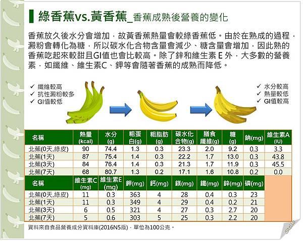 綠香蕉vs.黃香蕉_香蕉成熟後營養的變化.jpg