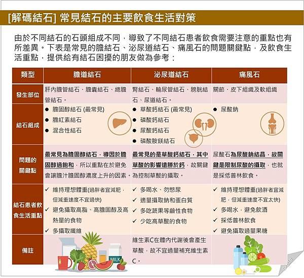 [解碼結石] 常見結石的主要飲食生活對策.jpg