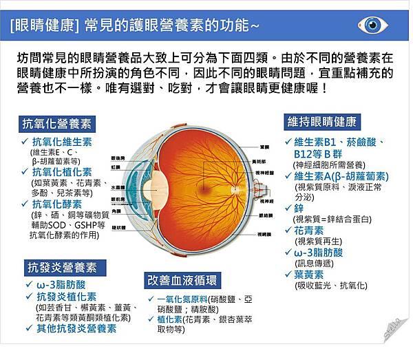 [眼睛健康] 常見的護眼營養素的功能.jpg