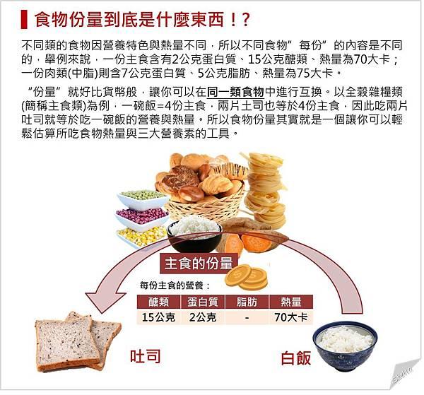 食物份量到底是什麼東西.jpg
