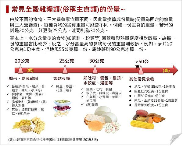 常見主食類食物的份量.jpg