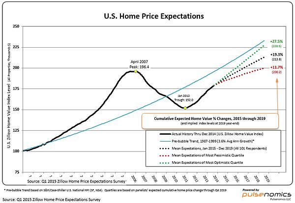 美國房價走勢