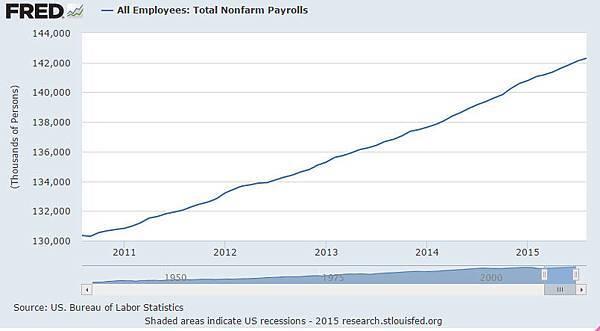 美國就業人口.jpg