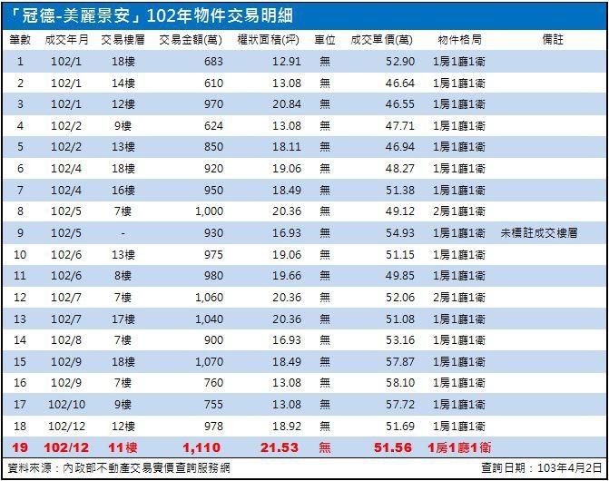 美麗景安102年成交明細.103.04.02版.JPG