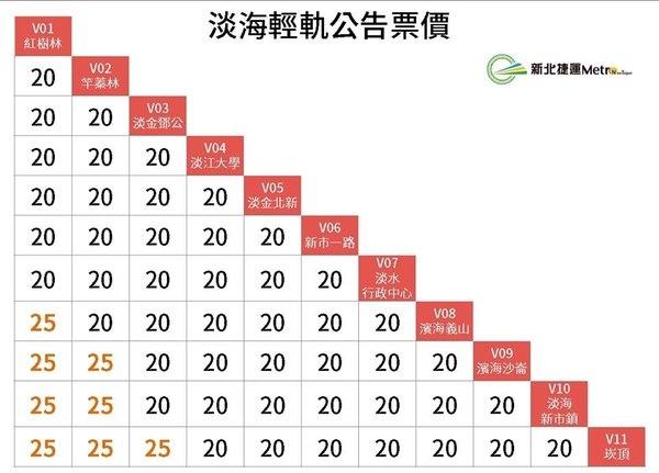 淡海輕軌公開票價.jpg