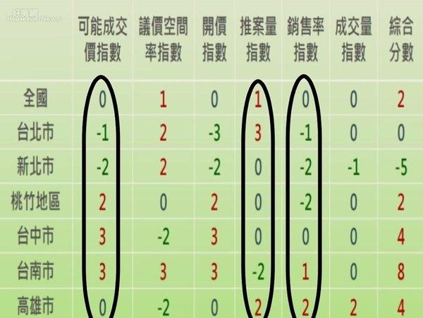 國泰房地產指數結果(擷取自章定煊臉書).jpg