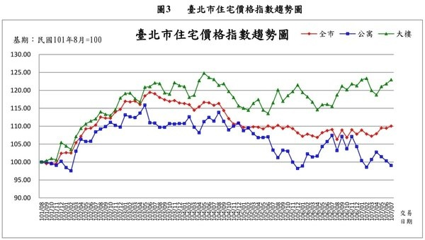 北市住宅價格指數趨勢圖 .jpg