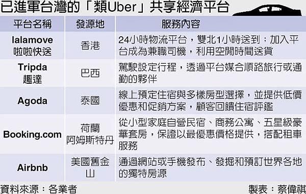類Uber共享經濟發燒