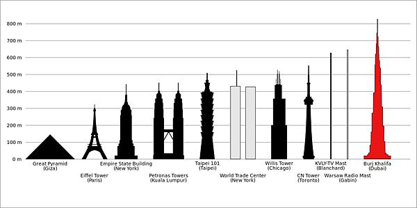 哈里發塔與其他世界高樓的比較