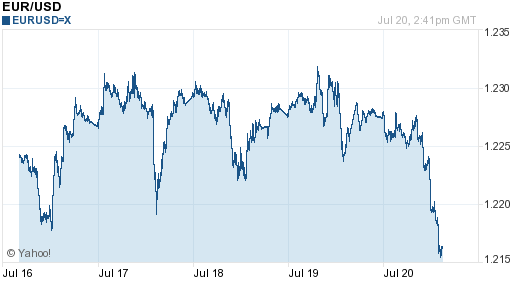 5日歐元匯率