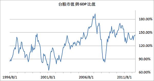 台股市值與GDP比值2013/01/26