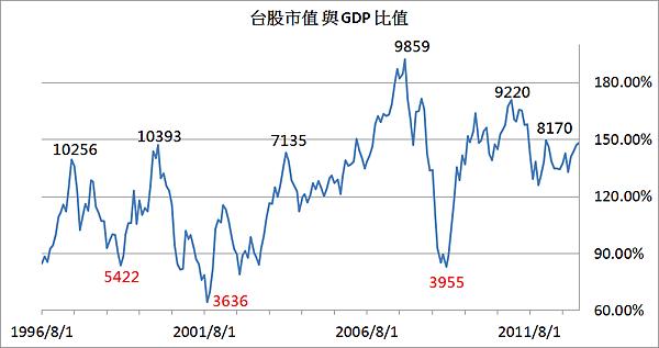 GDP比例