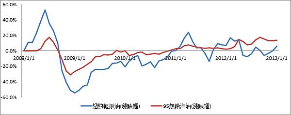 2008油價變動