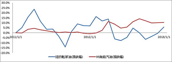 2011油價變動