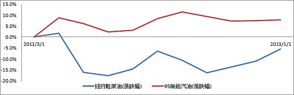 2012油價變動