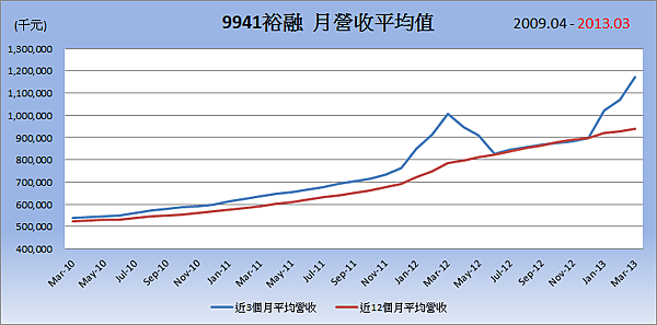9941裕融平均月營收