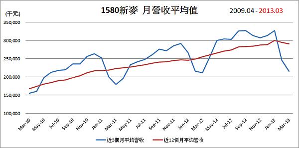 1580新麥平均月營收