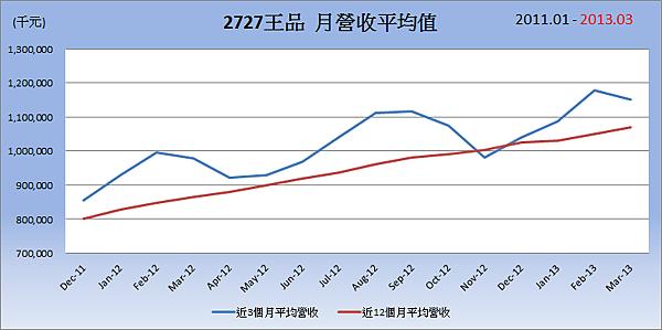 2727王品平均月營收