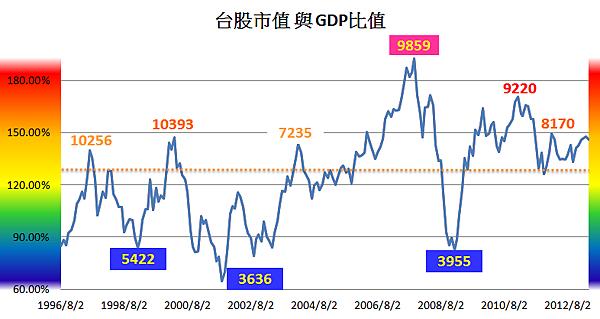 GDP溫度計