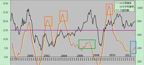 M1B季增率與台股指數