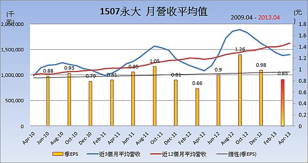 1507永大平均月營收