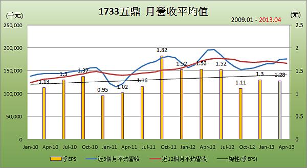 1733五鼎平均月營收