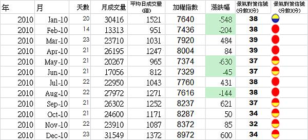 2010年平均日成交量