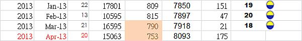 2013年平均日成交量