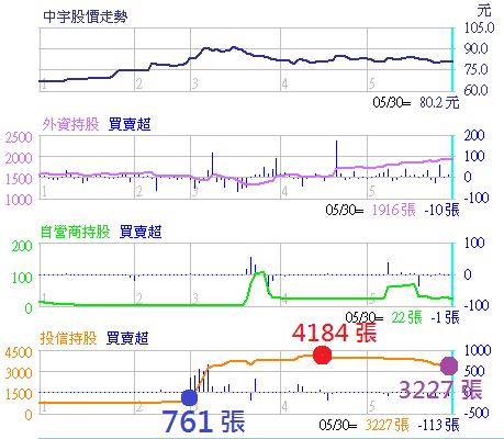 1535中宇_三大法人
