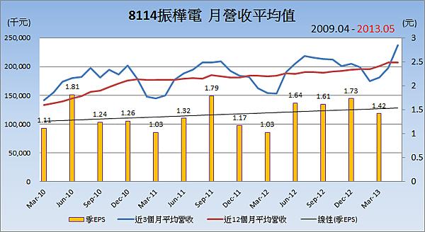 8114振樺電平均月營收