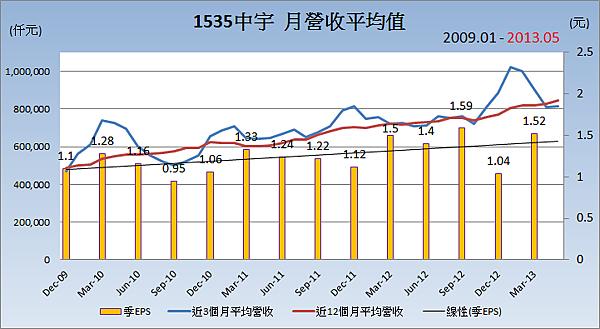 1535中宇平均月營收