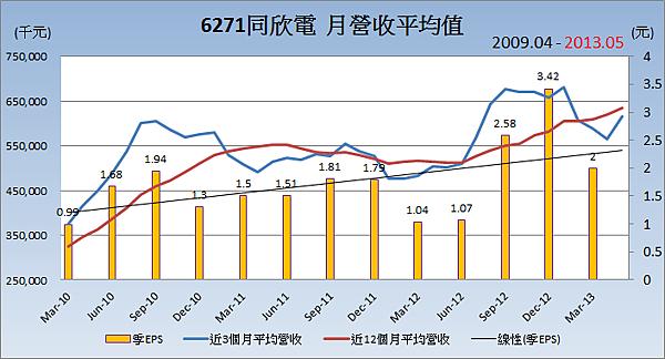 6271同欣電平均月營收