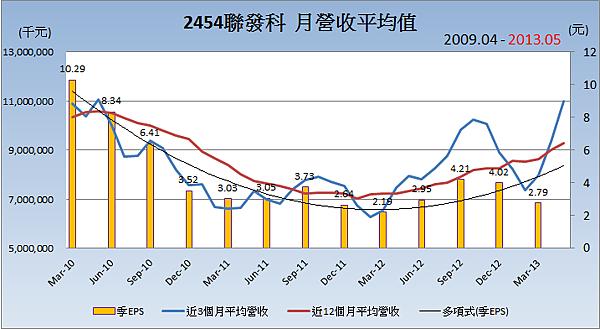 2454聯發科平均月營收
