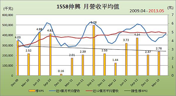 1558伸興平均月營收