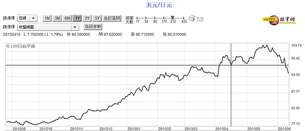 美元兌換日圓