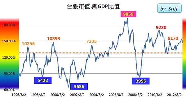 台股市值與GDP比值2013/06/15