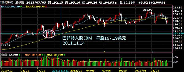 IBM週線圖