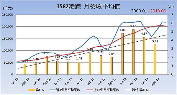 3582凌耀平均月營收