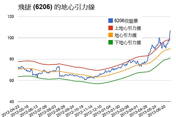 6206飛捷_胡立陽通道