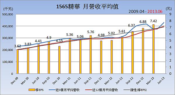 1565精華平均月營收