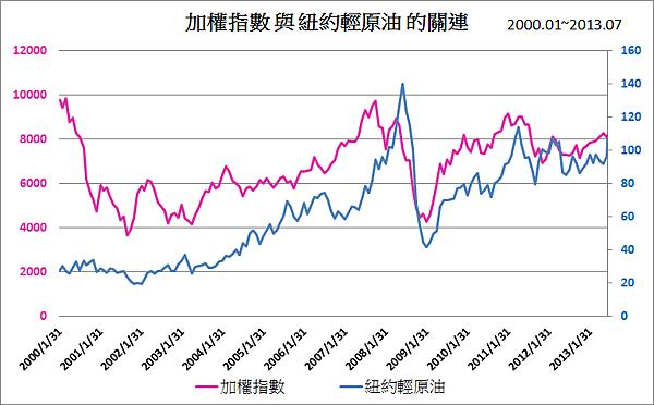 加權指數與油價