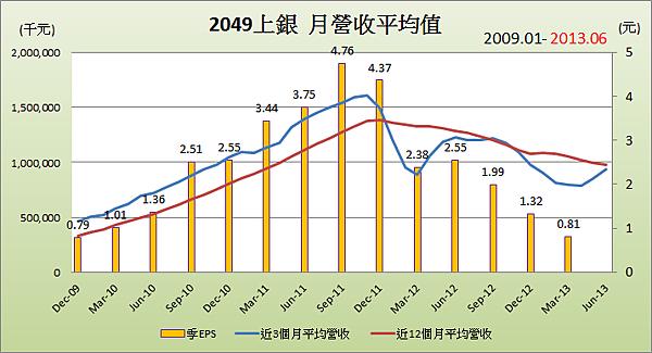 2049上銀平均月營收