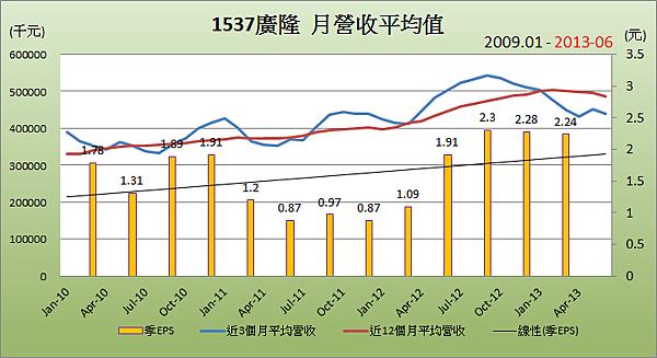 1537廣隆平均月營收