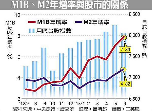 m1b&m2