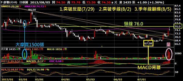 4144F康聯_日線圖