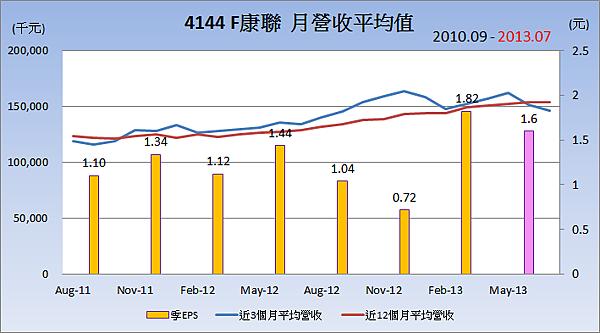 4144F康聯平均月營收