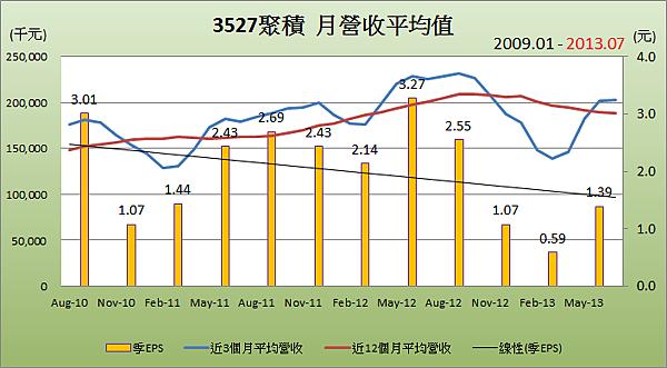3527聚積平均月營收