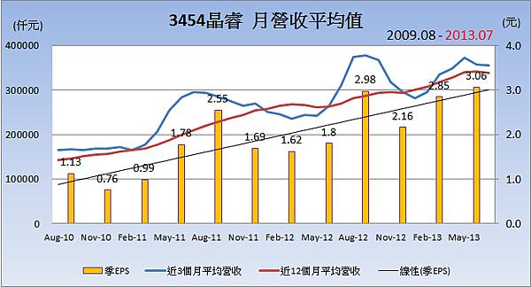 3454晶睿平均月營收