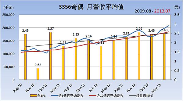 3356奇偶平均月營收